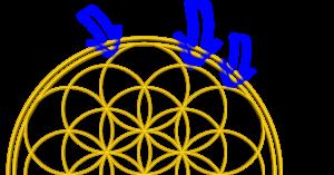 Blume des Lebens Erklärung mit den 3 Außen Ringen für den Grad der Blume des Lebens