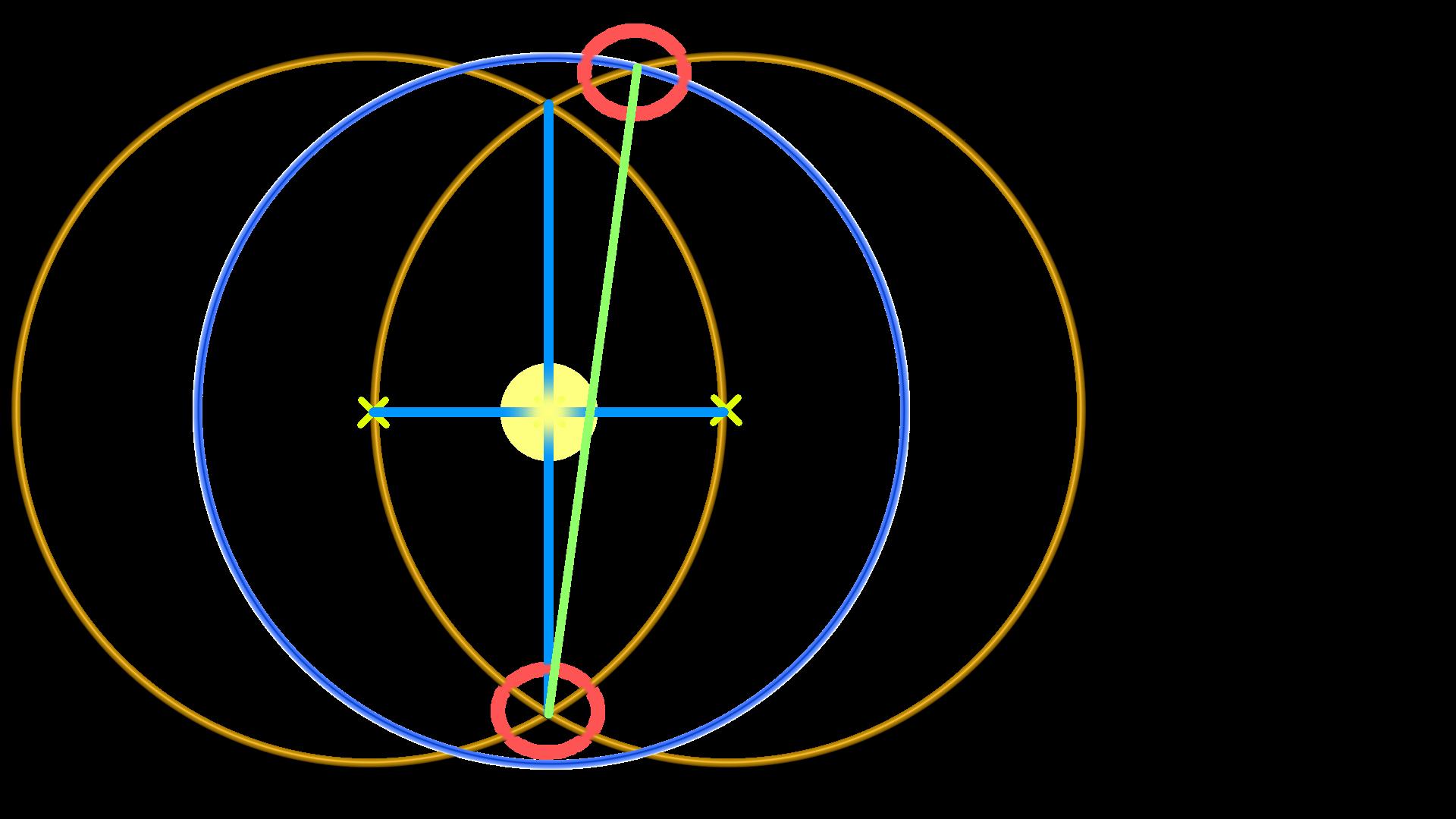 Konstruktion der goldene Schnitt: Bild zeigt drei Kreise, ein Kreuz, eine schräge Gerade als Verbindung und zwei Markierungen